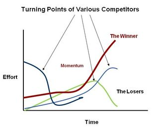 Win Loss Turning Points