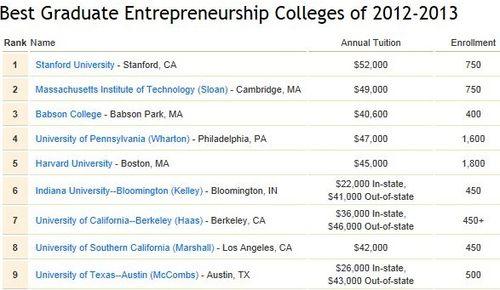 Best College Rankings
