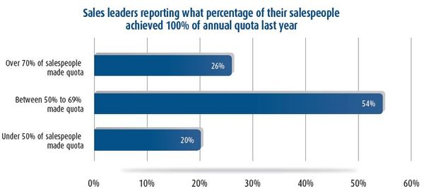 Percent of Salespeople Making Quota