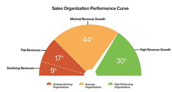 The Sales Organization Performance Curve - Steve W Martin