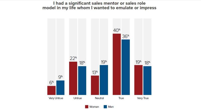 Salesmen Saleswomen Study - Steve W Martin Q