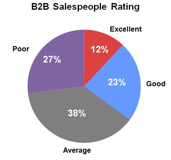 B2B Buyer Persona AAA - Steve W Martin