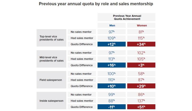 Salesmen Saleswomen Study - Steve W Martin R