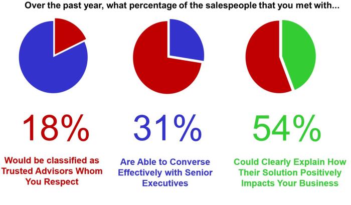 Salespeople Study Steve W Martin