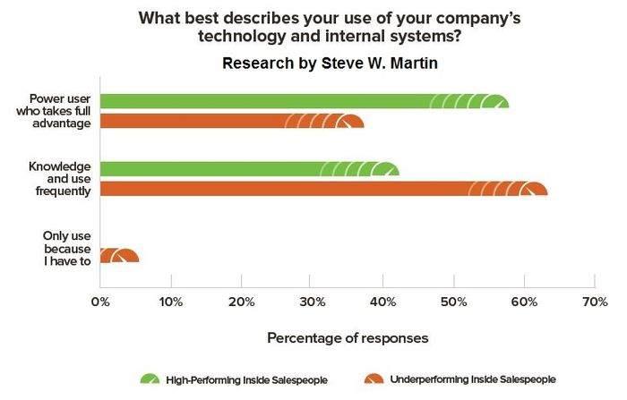 Inside Sales Research Steve W Martin