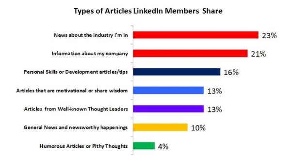 Sales Linguistics LinkedIn Research