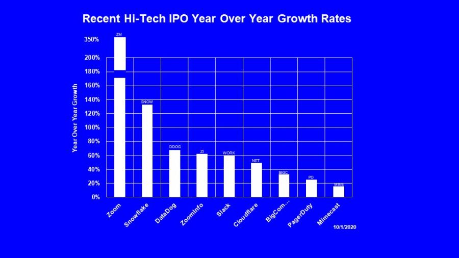 High Tech Growth 1