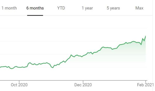 Extreme Stock